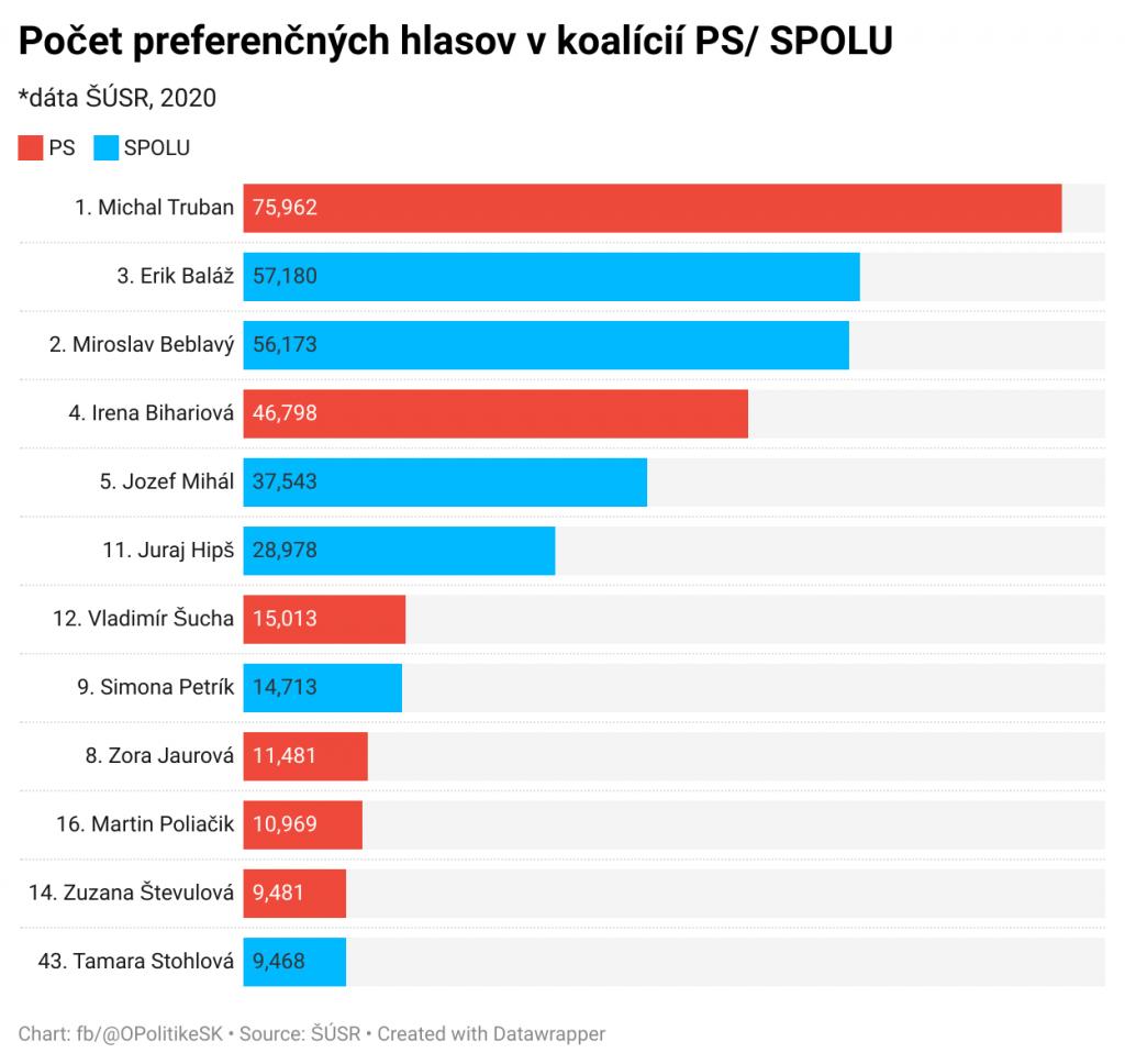Výsledky kandidátov za Progresívne Slovensko a SPOLU - občianska demokracia