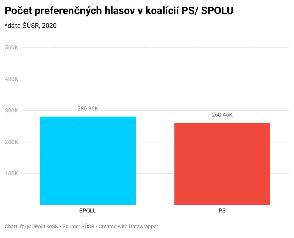 Výsledok strán Progresívne Slovensko a SPOLU - občianska demokracia